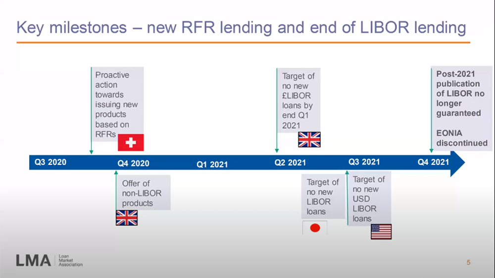 Photo from EACT LMA Webinar: Libor Transition & Reference Rate Reform 2020